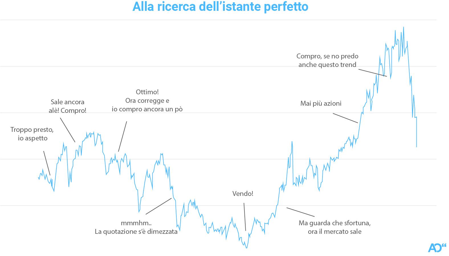 Il dilemma di ogni investitore
