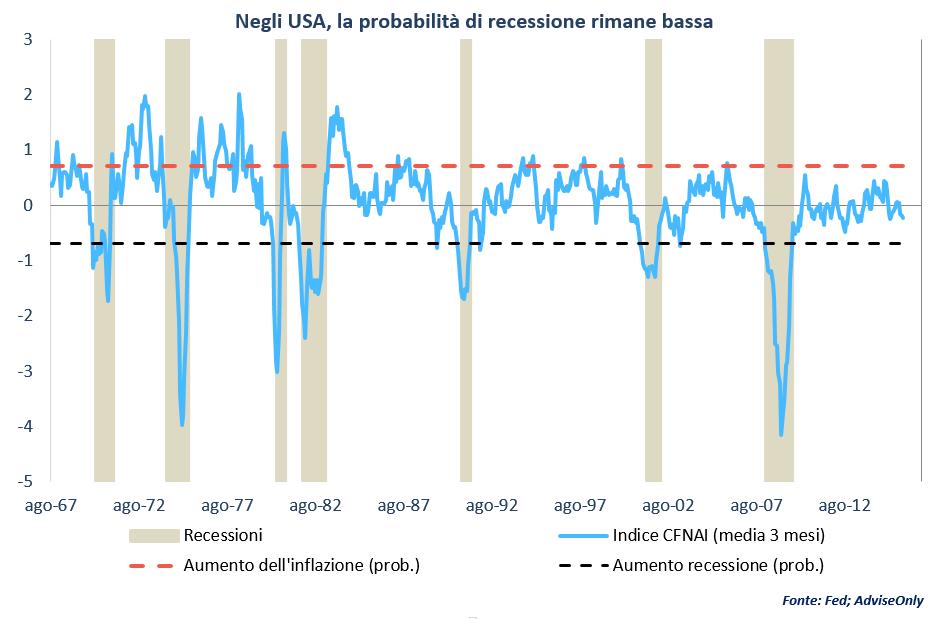 probabilità_recessione_USA