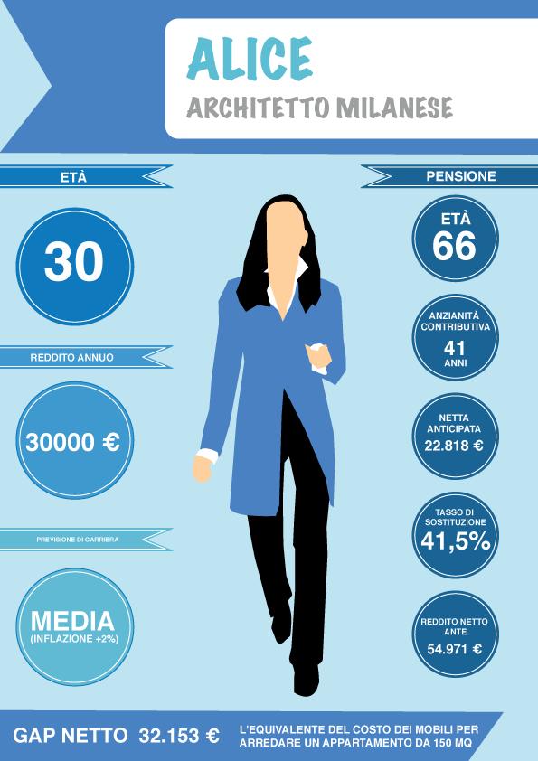 infografica pensione