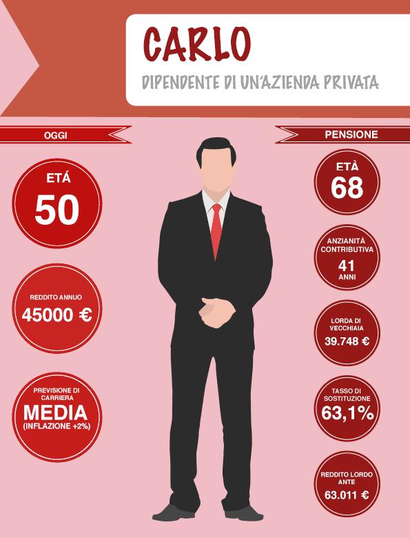 infografica-pensione#2