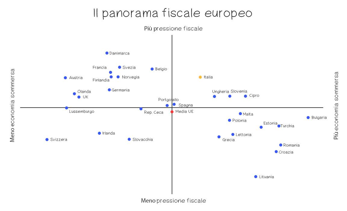 Evasione fiscale in Europa