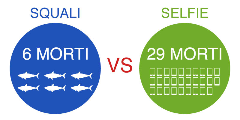 Il rischio non è come sembra: morti causate da squali vs morti causate da selfie