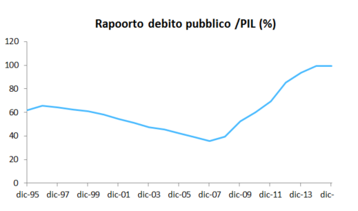 Rapporto debito PIL Spagna AdviseOnly