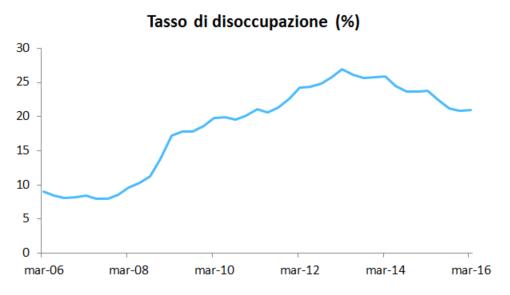 Tasso disoccupazione Spagna AdviseOnly