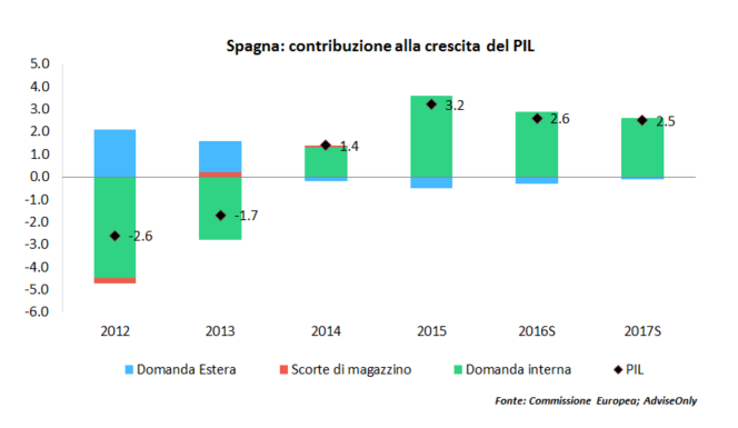 PIL Spagna AdviseOnly