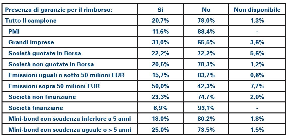 minibond-garanzie-tabella