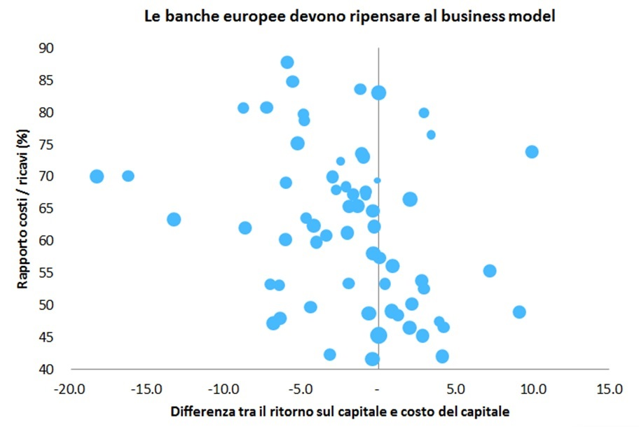 banche-europee