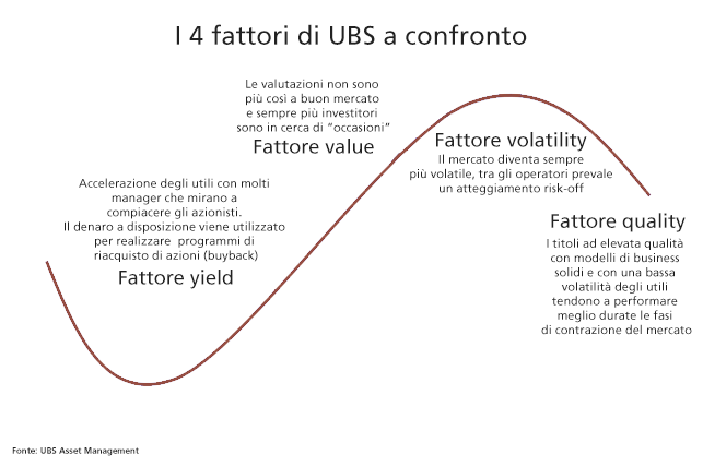 UBS Italia Factor Investing ETF AdviseOnly