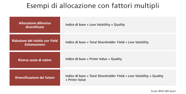 Factor Investing UBS Italia AdviseOnly