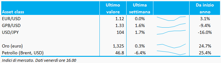 Bollettino_valute_commodities_02settembre_adviseonly