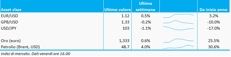 Bollettino_valute_commodities_09settembre_adviseonly