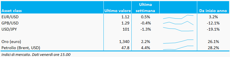 Bollettino_valute_commodities_23settembre_adviseonly