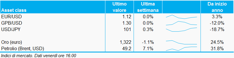 Bollettino_valute_commodities_30settembre_adviseonly