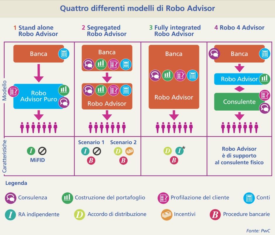 modelli roboadvisory