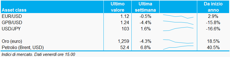 Bollettino_valute_commodities_07ottobre_adviseonly
