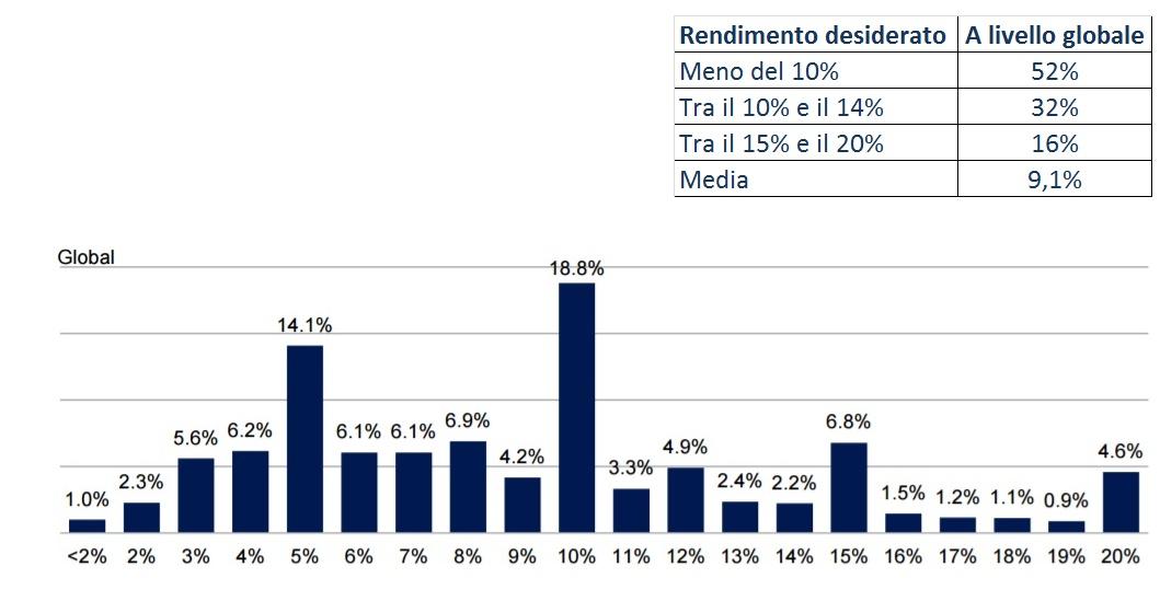Sondaggio sul rendimento atteso dagli investimenti
