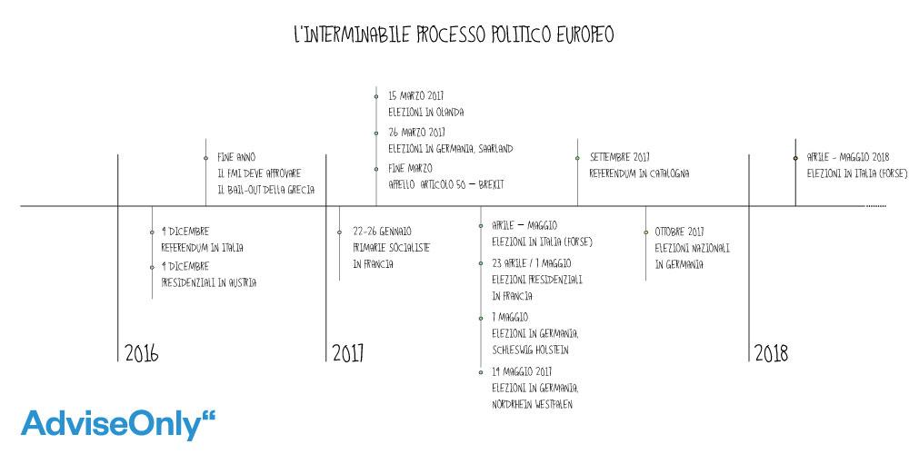 Processo politico in Europa