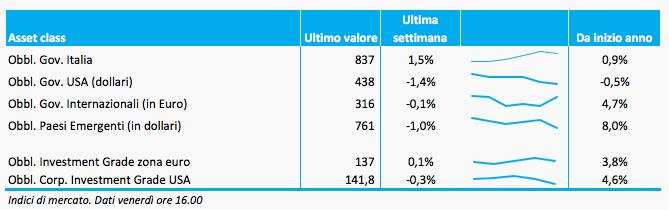 Bollettino_obbligazioni_16_dicembre_adviseonly