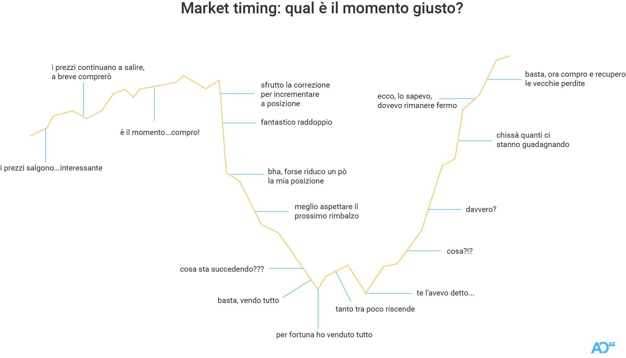 Un esempio di sindrome da market timing
