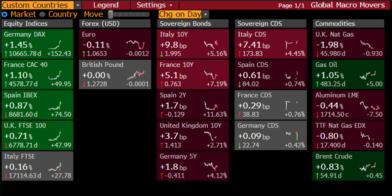 BORSA E REFERENDUM/ Cosa votano i mercati?