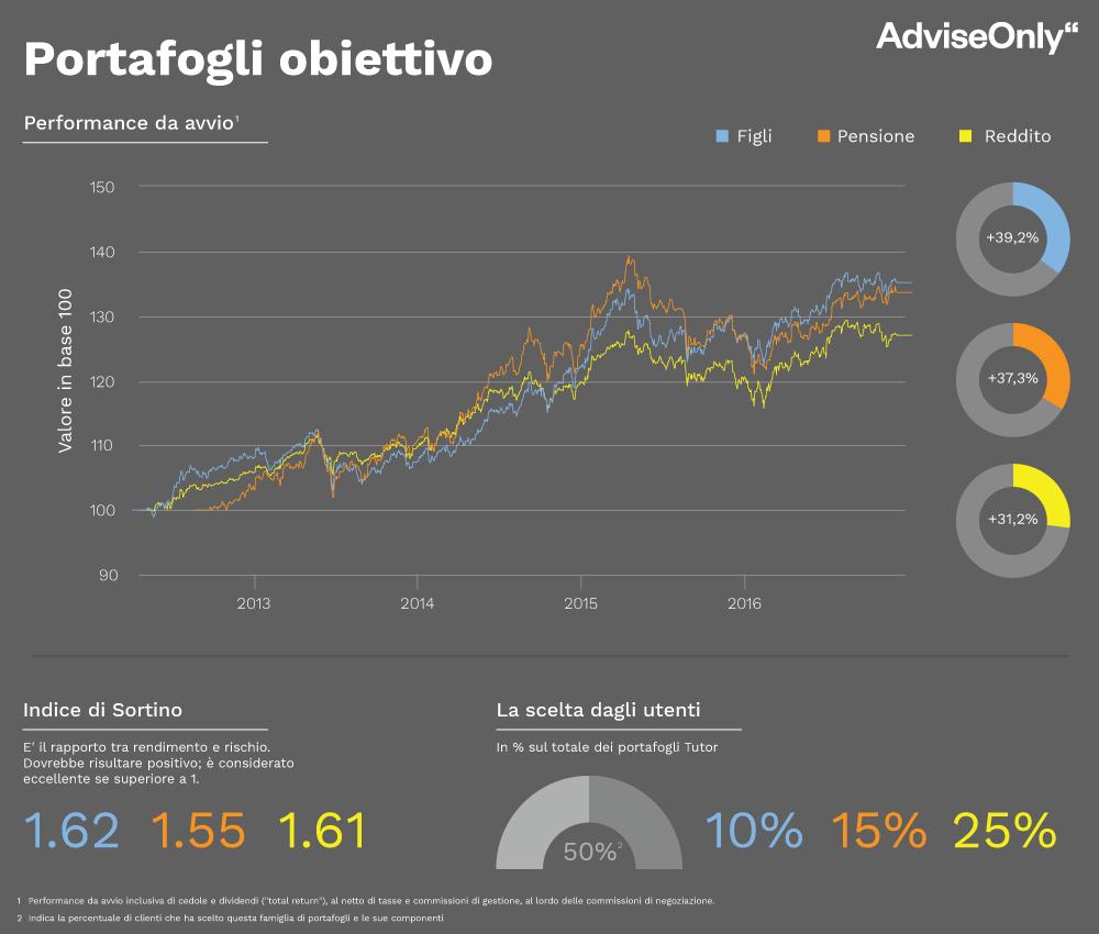 I portafogli in ETF a obiettivo di AdviseOnly per investire
