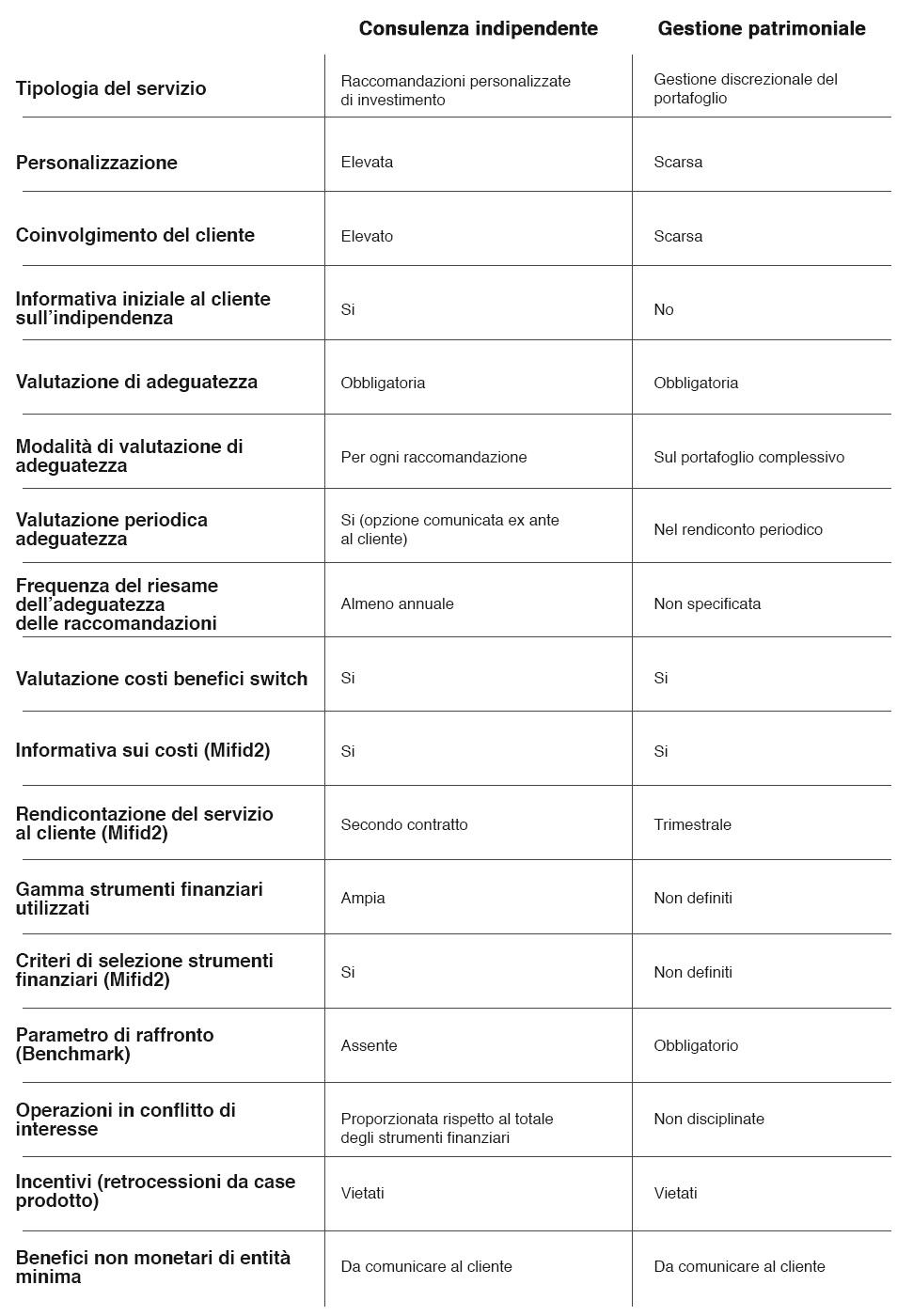 tabella-consulenza-vs-gest-patr