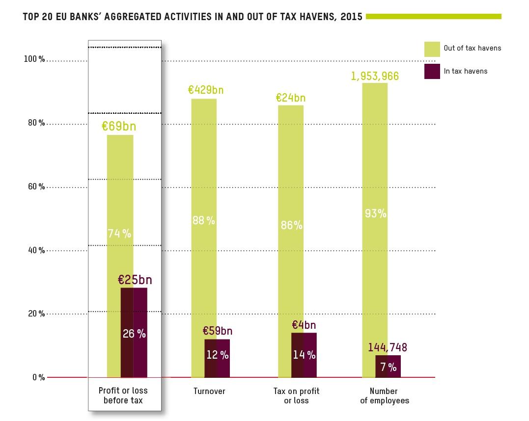 attività-banche-tax-haven