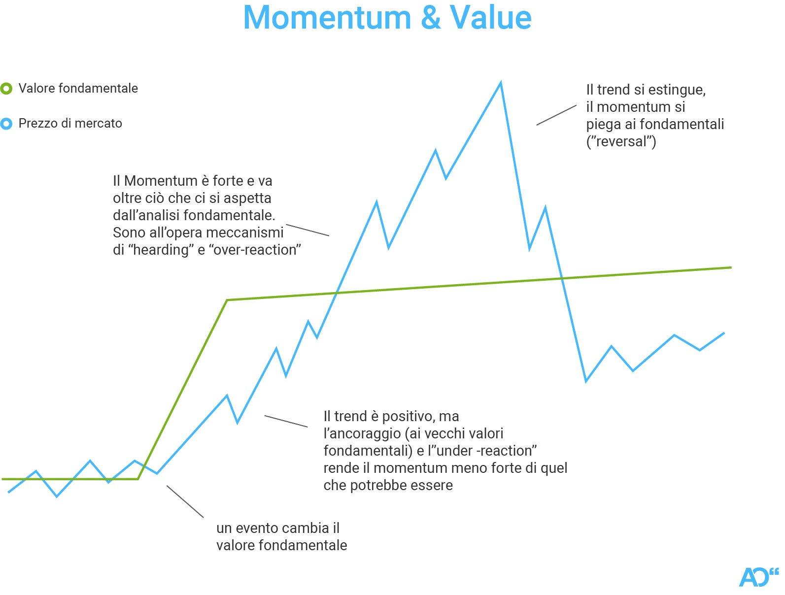 Strategie Value e Momentum a confronto