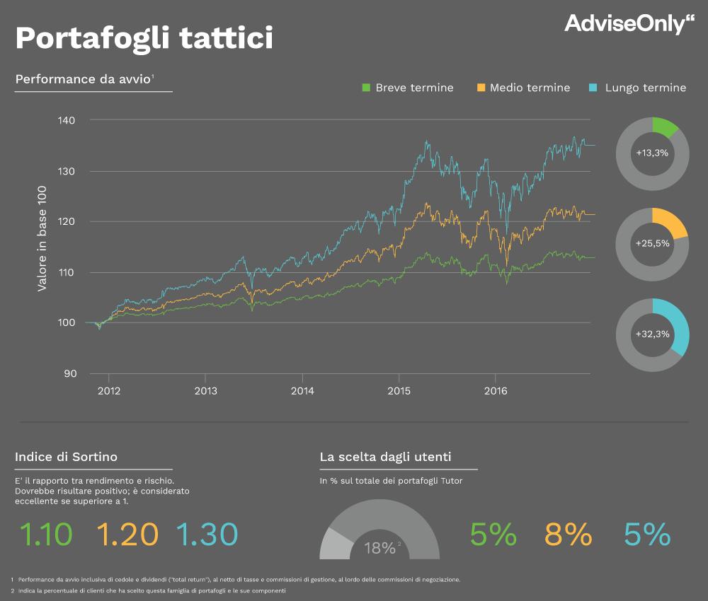 I portafogli in ETF tattici di AdviseOnly per investire