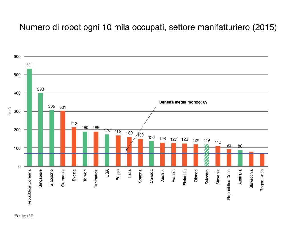 robotizzazioni_mondo