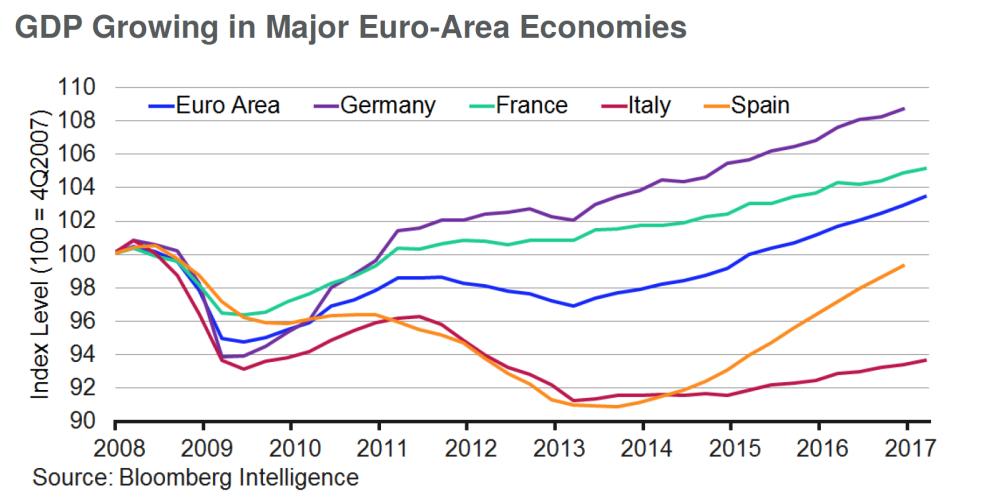 crescita spagna su italia