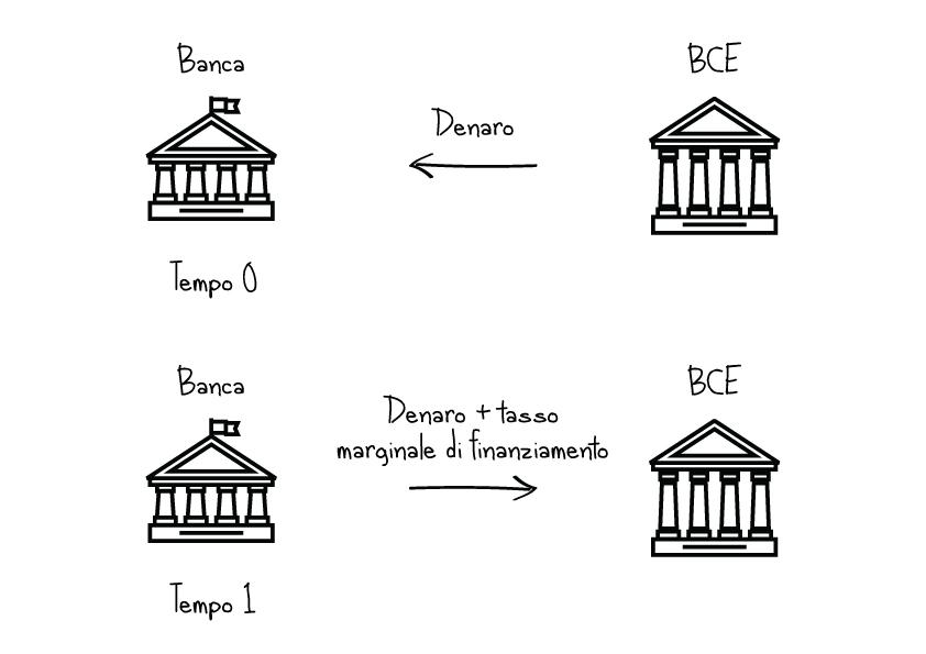 tasso marginale di rifinanziamento esempio banca centrale