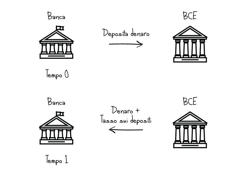 esempio tasso sui depositi banca centrale