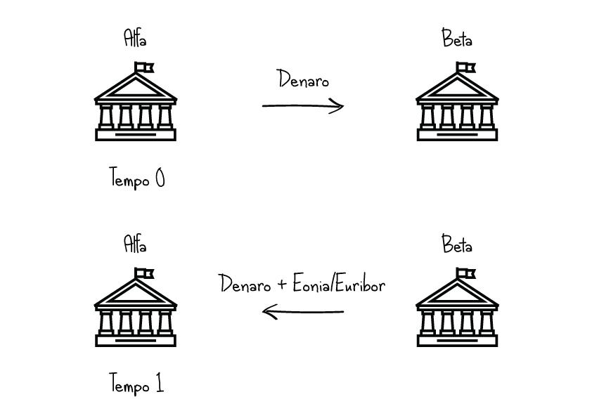 Abcfinanza eonia euribor tasso marginale e tasso sui for Prendere in prestito denaro per costruire una casa