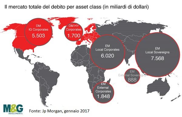 debito_mondiale-ubs