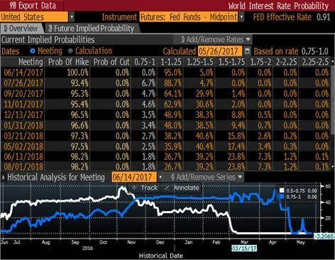 probabilità rialzo tassi fed