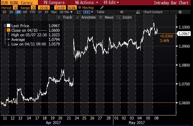 apprezzamento euro dollaro