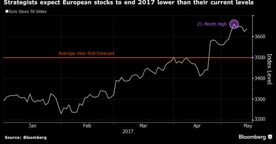 analisti previsioni mercati 2017