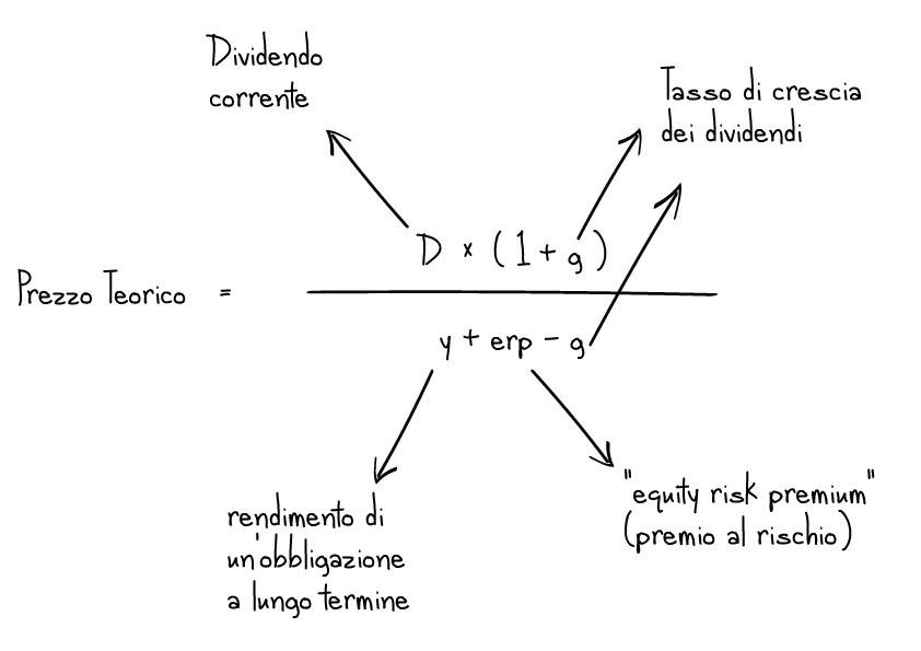 prezzo_teorico