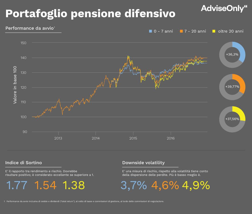 ptf_pensione_x3_difensivo (1)