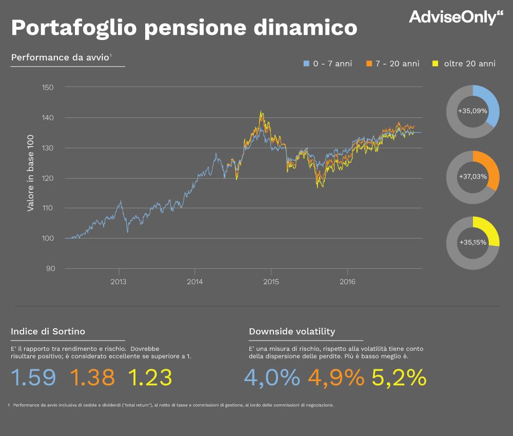 ptf_pensione_x3_dinamico