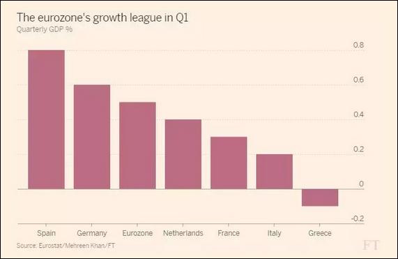 crescita PIL primo trimestre 2017