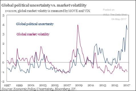 volatilità e rischio politico