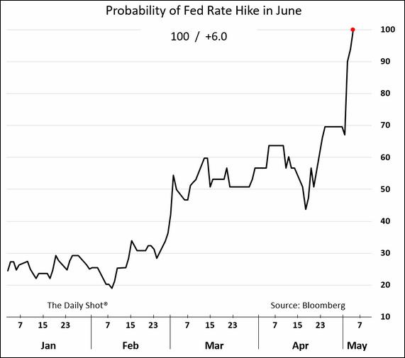 probabilità rialzo fed giugno 2017