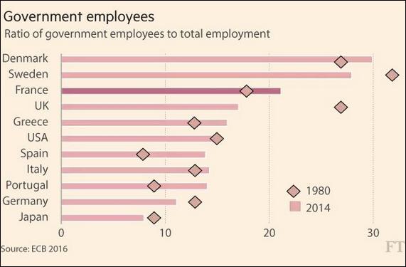 percentuale lavoratori pubblici italia