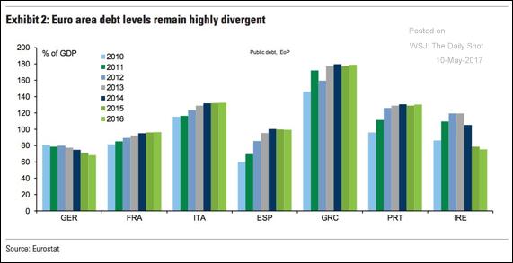 debito pubblico paesi europa evoluzione