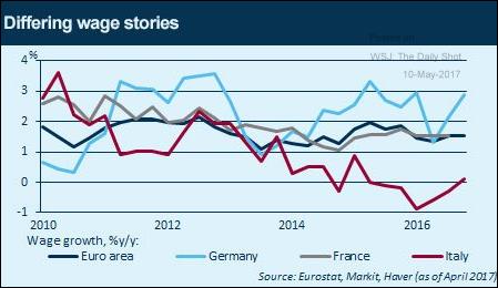 crescita stipendi europa italia francia germania