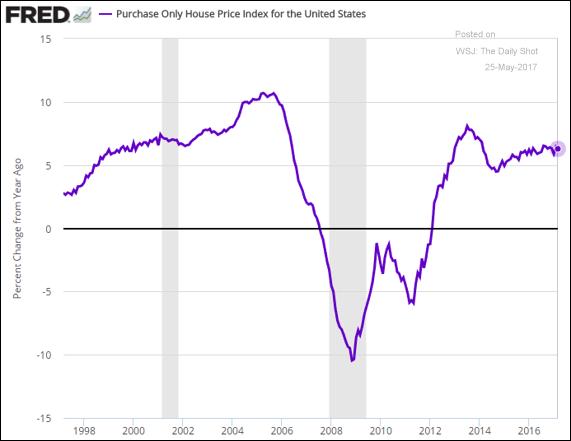 mercato immobiliare usa crescita