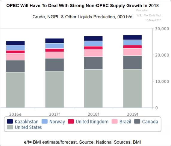 crescita produzione petrolio