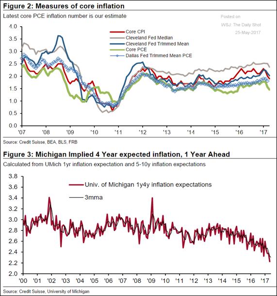 calo inflazione usa FED